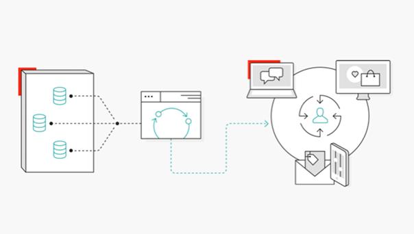 Sitecore experience platform image