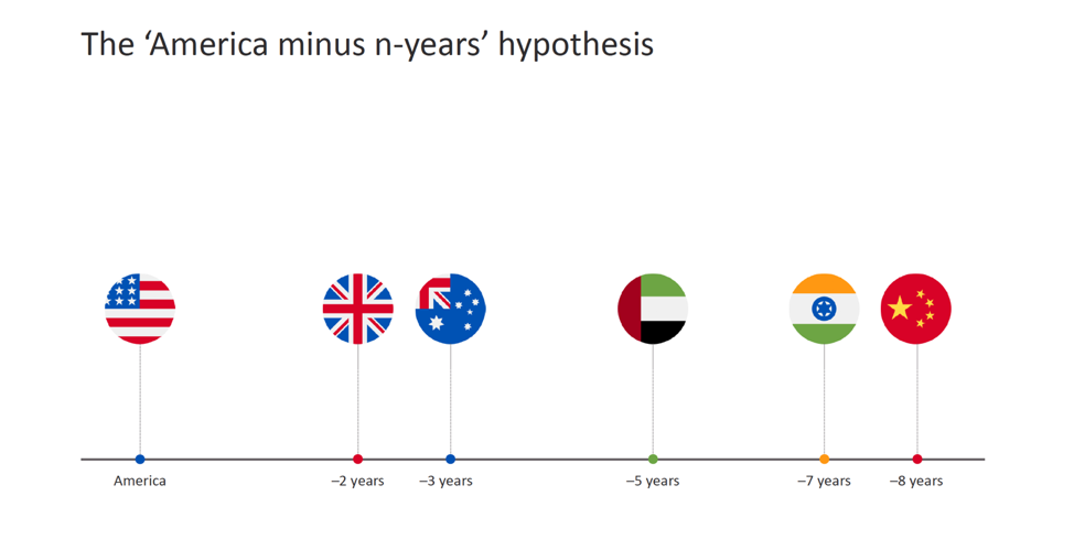 america-minus-hypothesis-chart